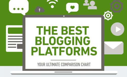 The best blogging platforms and sites